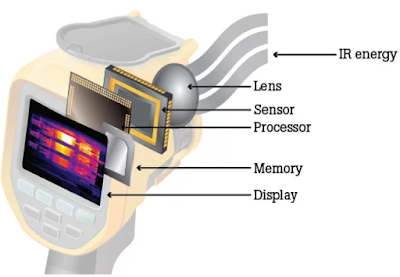 How do thermal cameras work?