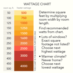 square footage and wattage chart