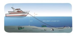 Water Depth for Anchoring